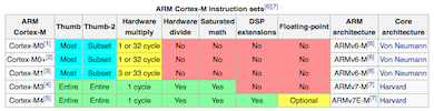 """ARM Cortex-M instruction set"""
