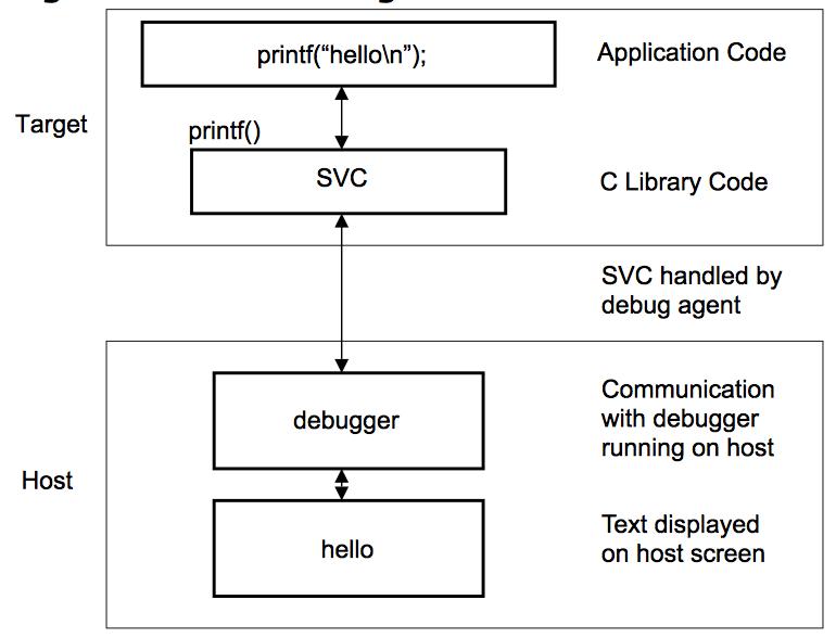 ARM Cortex-M Semihosting - SushiHangover