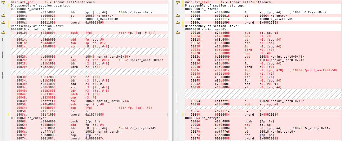 ARM Bare Metal Hello World: Comparing LLVM & ARM-GCC